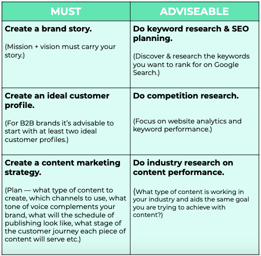 List of things to do when starting content marketing